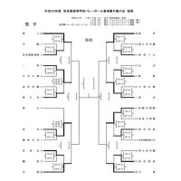 h29  春季大会 男子試合結果 第1日目