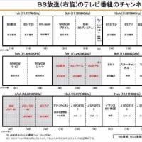 BS・CS110の4K・8K実用放送業務認定とチャンネル配置