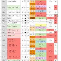 2016シーズンまとめ~得点パターン~ 【ちょこっと追記】