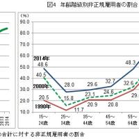 【経済・備忘録】近年における雇用と賃金の傾向、正規478万円、非正規170万円