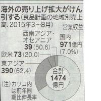 �ॸ��ͭ̾�����ʷײ�,15/3~8������19��������50��������Ψ6.98%