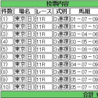 馬券買った(京都記念・共同通信杯)