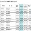 >九州の建設業 売上高50億円以上が110社 6年ぶりマイナス