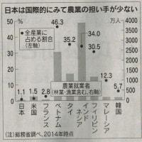 農業に外国人労働者受け入れ/どうなる日本経済