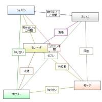 ★相関図ジェネレータ。【決闘】基本編。