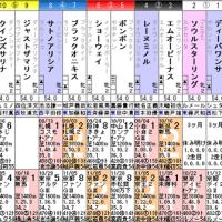 [阪神JF(G1)]Frankelチャレンジのために!?