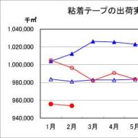 2016年2月の粘着テープの出荷実績