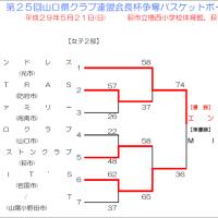 [大会結果]第25回山口県クラブ連盟会長杯