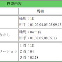 第77回 皐月賞(GI)
