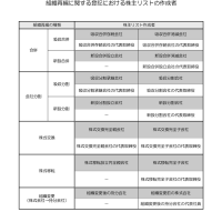 組織再編に関する登記における株主リストの作成者(平成28年11月時点)