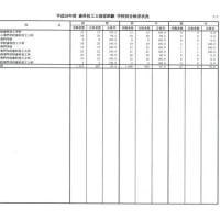 平成28年度 歯科技工士国家試験 学校別合格者数状況
