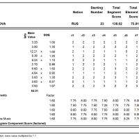 世界ジュニア選手権2017、アリーナ・ザギトワが優勝、208.60点、WR更新