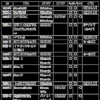 マンドリン二重奏曲(その3)