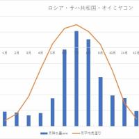 「世界の寒極」 オイミヤコン村 雨温図(うおんず)