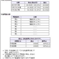 情報セキュリティマネジメント試験の合格発表