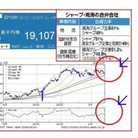 シャープ&鴻海の合弁会社、新規上場を目指すって本当!?
