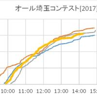 オール埼玉コンテスト[2017]