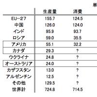 日本の食は「平和」の上に成り立っている。いかに戦争をしないかを考えないと簡単に飢える。