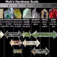 自我の強度Mohs hardness of Ego