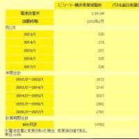 2017年1月まで:ミニソーラー横浜青葉発電所の発電状況