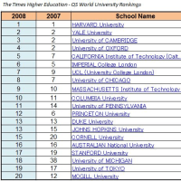 英国「タイムズ(The Times)」誌、「世界の大学ランキング200」を公表