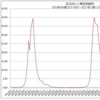さてNHKはインフルエンザを煽るが?実態は?NHKが隠す嘘!インフルエンザは温度には関係ない!沖縄の数値を見ろ!