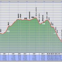 大懸山ー野呂山縦走登山(1)  MAP &  概要