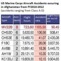 オスプレイ墜落事故(その四)証明されたオスプレイの高い事故率と低い稼働率