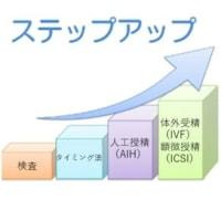 当院HPについて(5)ステップアップについて