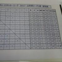 Y1リーグ星取表
