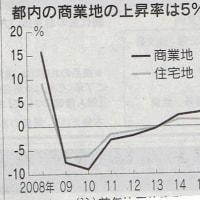 都内地価上昇率、2.8%