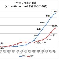 生涯未婚率は上がるが、約90%は結婚したい