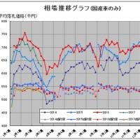 今週の中古車相場動向【vol:416】