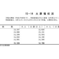札幌市火葬場利用状況