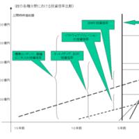 IT関連企業の投資倍率比較 図