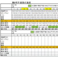 今朝(2月19日)の東京のお天気:晴れ、2月の温度統計、(2月の作品:祈りの像)