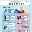 韓国の若年層の初任給、半分が150万ウォン(約15万円)未満。