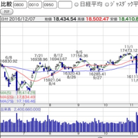 12月7日のマーケットから(22:45記)