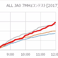 ALL JA0 7MHzコンテスト[2017]