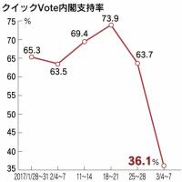 3/9 日経クイックVote:安倍内閣支持率急落! 63.7% → 36.1%