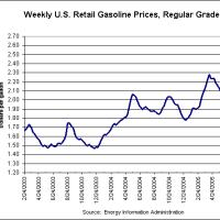 ガソリン価格は高騰し、ついに去年の2倍に?!