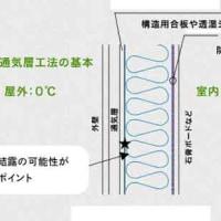 【通気層閉鎖・工法進化へのショックな提起】