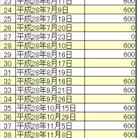 【H28】小児科医療費