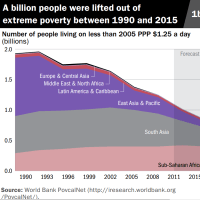 WORLD BANK: GLOBAL POVERTY DECLINING
