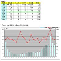 タグ別・月間いろいろ調査MikuMikuDance 2016年8月うp分編
