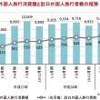上半期で2兆円を突破した訪日外国人の消費