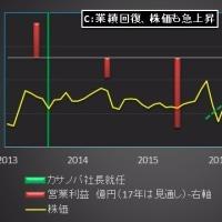 今年の運勢:社長の強運で株価上昇、日本マクドナルド②