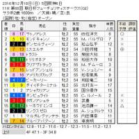 ■阪神JF&朝日杯FS結果報告