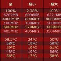 自作パソコン OCCTでCPU(i7-6700K)に100%負荷を与えたときの温度上昇とメモリ使用率