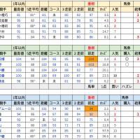 自宅WINS(10/23)後編
